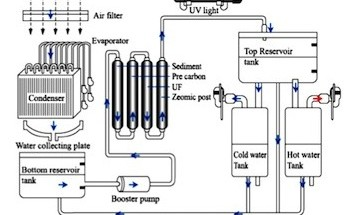 atmospheric-water-systems-dew-pointe-system.jpg.pagespeed.ic.hCzHB2nX2y