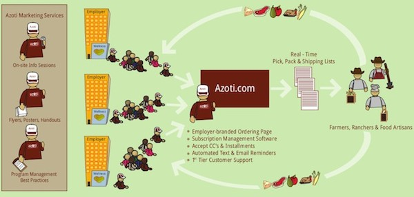 The Azoti platform, which gives local food producers an efficient way to connect with local companies and food buyers.
