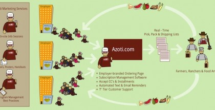 azoti platform feature 683