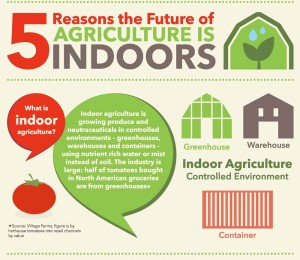 postclip5-Reasons-the-Future-of-Agriculture-is-Indoors-Infographics-rev3-17-14